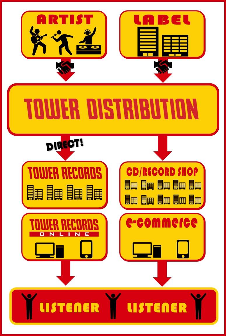タワーレコードディストリビューションとは
