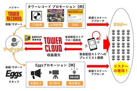 TOWERCLOUD_フローチャート