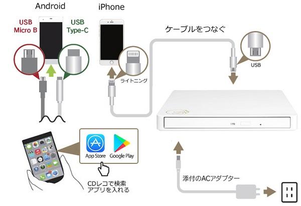 I-O DATA 音楽CD取り込みドライブ 「CDレコ」 ケーブルモデル