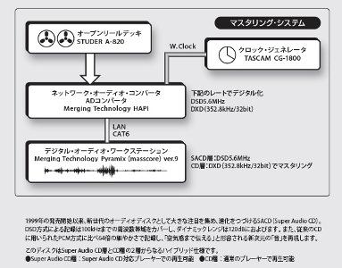 札幌交響楽団アーカイブ・シリーズ第Ⅰ期~マスタリングシステム説明書