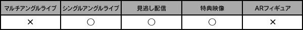 シングルアングルライブ・見逃し配信・特典映像