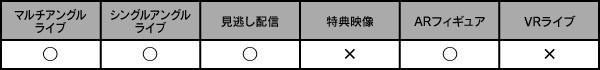マルチアングルライブ・シングルアングルライブ・見逃し配信・ARフィギュア