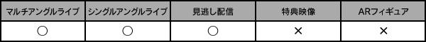 マルチアングル・シングルアングル・見逃し配信